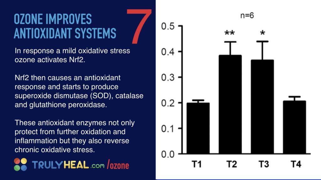 Ozone universal medicine.012